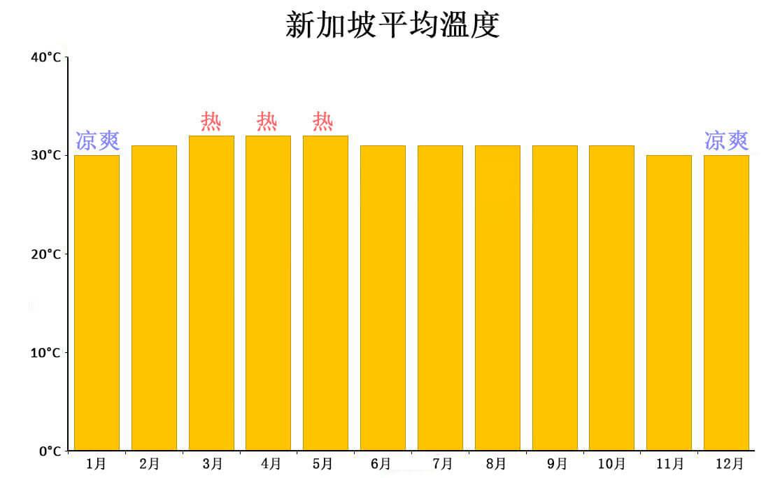 新加坡平均溫度